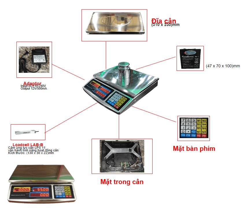 các bộ phận cấu thành nên sản phẩm
